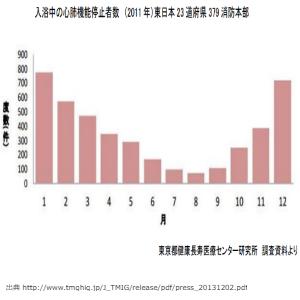 line画像,東京都健康長寿医療センター,グラフ